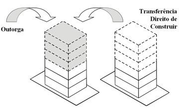 outorga_x_transf_direito_construir